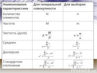 Наименование характеристики Для генеральной совокупности Для выборки Количество
