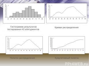 Полигон распределения Кривая распределения Кумулятивный полигон. Гистограмма рез