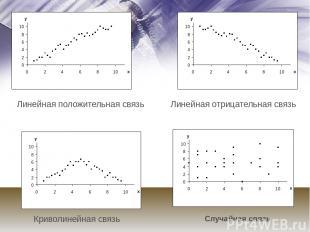 Линейная отрицательная связь Криволинейная связь Линейная положительная связь Сл