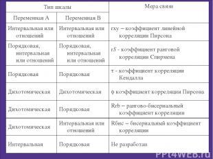 Тип шкалы Мера связи Переменная А Переменная В Интервальная или отношений Интерв
