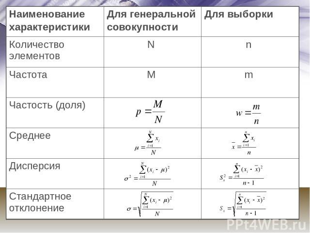 Наименование характеристики Для генеральной совокупности Для выборки Количество элементов N n Частота M m Частость (доля) Среднее Дисперсия Стандартное отклонение