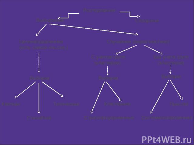 Исследование Выборочное Сплошное Выборки Целенаправленное (есть список ген.сов.) Случайное (вероятностное) Простая Квотная Систематизированная Стратифицированные Кластерная С учетом групп (кластеров) Без учета групп (кластеров) Типическая Стихийная …