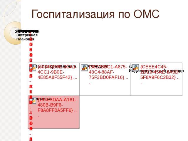 Госпитализация по ОМС