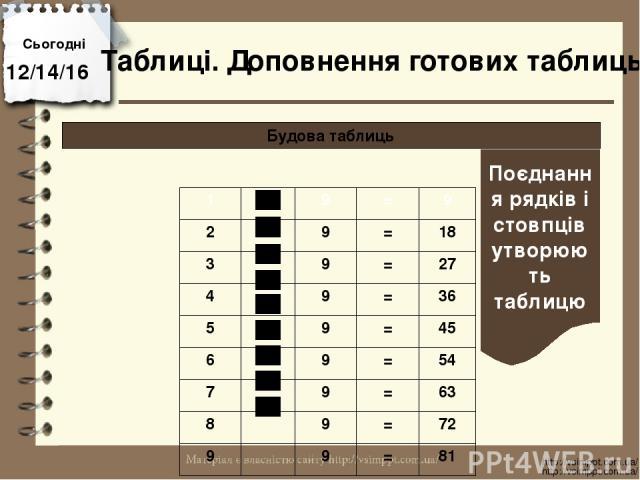 Сьогодні http://vsimppt.com.ua/ http://vsimppt.com.ua/ Будова таблиць Таблиці. Доповнення готових таблиць Поєднання рядків і стовпців утворюють таблицю 1 9 = 9 2 9 = 18 3 9 = 27 4 9 = 36 5 9 = 45 6 9 = 54 7 9 = 63 8 9 = 72 9 9 = 81