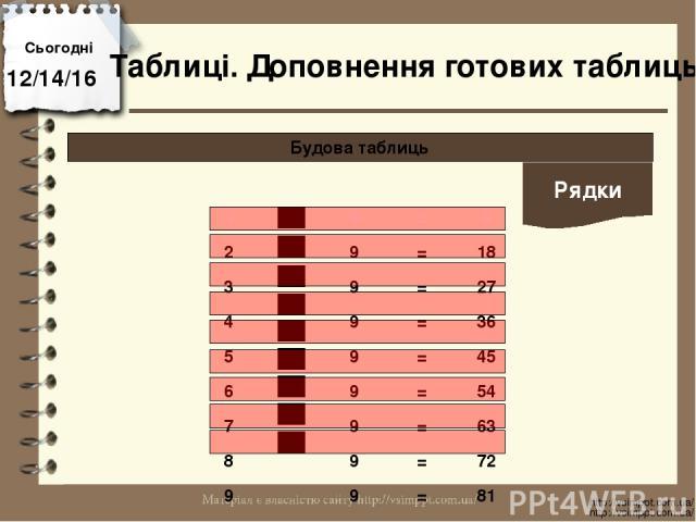 Сьогодні http://vsimppt.com.ua/ http://vsimppt.com.ua/ Будова таблиць Таблиці. Доповнення готових таблиць Рядки 1 9 = 9 2 9 = 18 3 9 = 27 4 9 = 36 5 9 = 45 6 9 = 54 7 9 = 63 8 9 = 72 9 9 = 81
