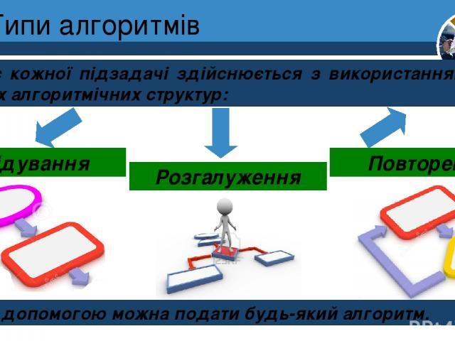 Типи алгоритмів Опис кожної підзадачі здійснюється з використанням трьох базових алгоритмічних структур: Розділ 4 § 19 Слідування Розгалуження Повторення За їх допомогою можна подати будь-який алгоритм. 5