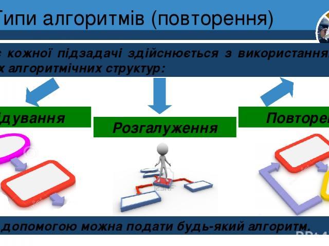 Типи алгоритмів (повторення) Опис кожної підзадачі здійснюється з використанням трьох базових алгоритмічних структур: Розділ 4 § 19 Слідування Розгалуження Повторення За їх допомогою можна подати будь-який алгоритм. 5