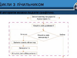 Цикли з лічильником Такий алгоритм можна подати графічно. Розділ 4 § 24 5