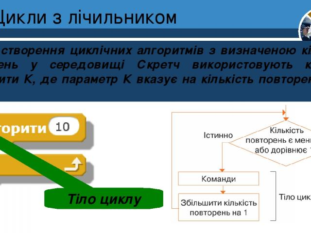Цикли з лічильником Для створення циклічних алгоритмів з визначеною кількістю повторень у середовищі Скретч використовують команду Повторити К, де параметр К вказує на кількість повторень у тілі циклу. Тіло циклу Розділ 4 § 24 5