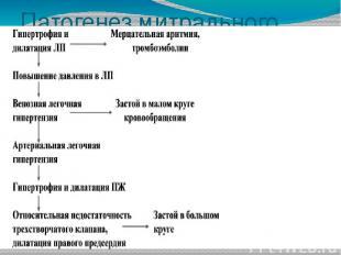 Патогенез митрального стеноза