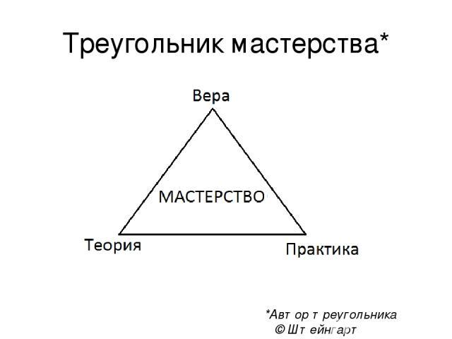 Треугольник мастерства* *Автор треугольника © Штейнгарт Дмитрий,2016 г.