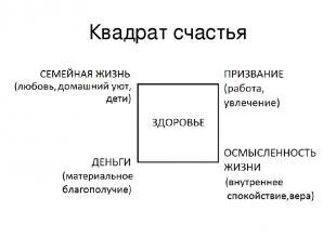 Квадрат счастья