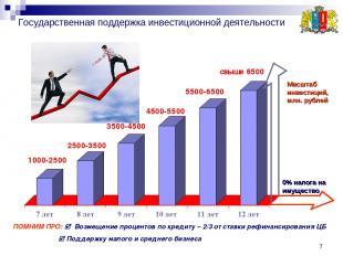 * Государственная поддержка инвестиционной деятельности ПОМНИМ ПРО: Возмещение п