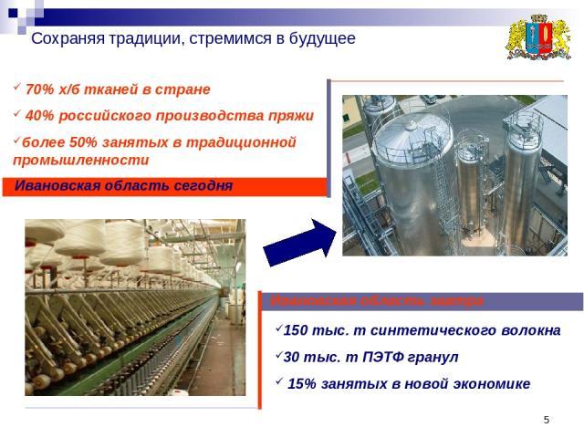 * Сохраняя традиции, стремимся в будущее Ивановская область завтра Ивановская область сегодня 150 тыс. т синтетического волокна 30 тыс. т ПЭТФ гранул 15% занятых в новой экономике 70% х/б тканей в стране 40% российского производства пряжи более 50% …
