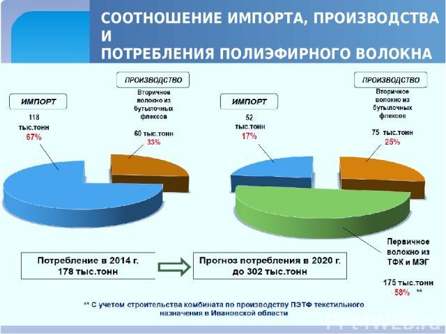 СООТНОШЕНИЕ ИМПОРТА, ПРОИЗВОДСТВА И ПОТРЕБЛЕНИЯ ПОЛИЭФИРНОГО ВОЛОКНА В РФ В 2014 Г. И НА ПЕРСПЕКТИВУ ДО 2020 Г.