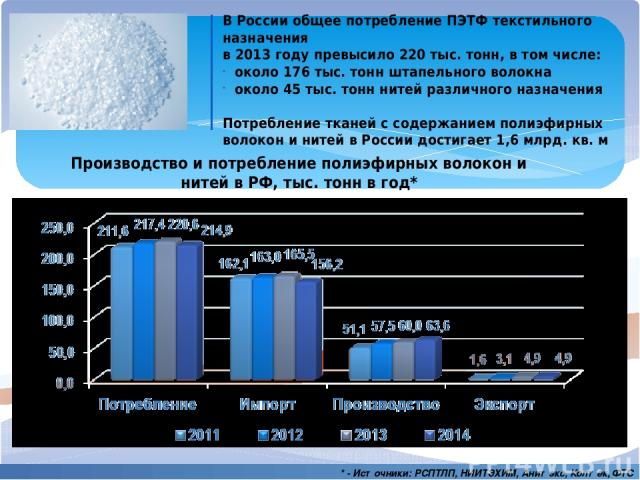 В России общее потребление ПЭТФ текстильного назначения в 2013 году превысило 220 тыс. тонн, в том числе: около 176 тыс. тонн штапельного волокна около 45 тыс. тонн нитей различного назначения Потребление тканей с содержанием полиэфирных волокон и н…