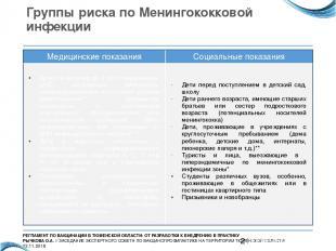 Группы риска по Менингококковой инфекции Медицинские показания Социальные показа
