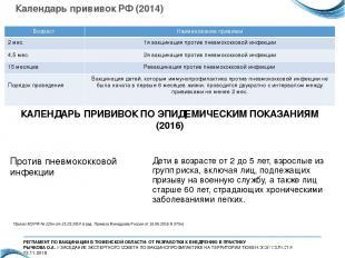 Календарь прививок РФ (2014) КАЛЕНДАРЬ ПРИВИВОК ПО ЭПИДЕМИЧЕСКИМ ПОКАЗАНИЯМ (201