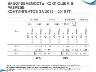 ЗАБОЛЕВАЕМОСТЬ КОКЛЮШЕМ В РАЗРЕЗЕ КОНТИНГЕНТОВ ЗА 2013 – 2015 ГГ. 28% 46% Доклад