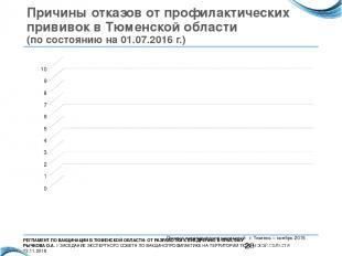 Причины отказов от профилактических прививок в Тюменской области (по состоянию н