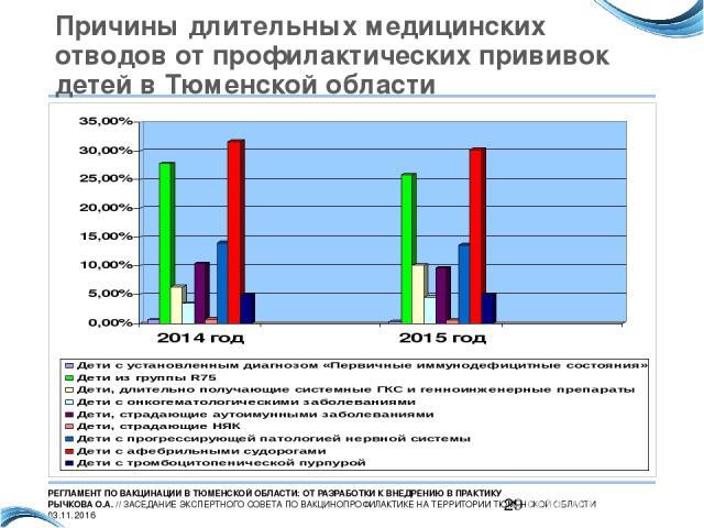 Причины длительных медицинских отводов от профилактических прививок детей в Тюменской области РЕГЛАМЕНТ ПО ВАКЦИНАЦИИ В ТЮМЕНСКОЙ ОБЛАСТИ: ОТ РАЗРАБОТКИ К ВНЕДРЕНИЮ В ПРАКТИКУ РЫЧКОВА О.А. // ЗАСЕДАНИЕ ЭКСПЕРТНОГО СОВЕТА ПО ВАКЦИНОПРОФИЛАКТИКЕ НА ТЕ…