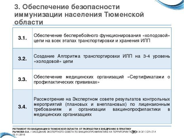 3. Обеспечение безопасности иммунизации населения Тюменской области 3.1. Обеспечение бесперебойного функционирования «холодовой» цепи на всех этапах транспортировки и хранения ИЛП 3.2. Создание Алгоритма транспортировки ИЛП на 3-4 уровень «холодовой…