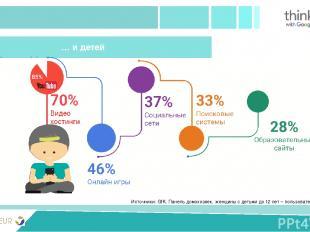 PRIVIVKA New version Источники: GfK, Панель домохозяек, женщины с детьми до 12 л