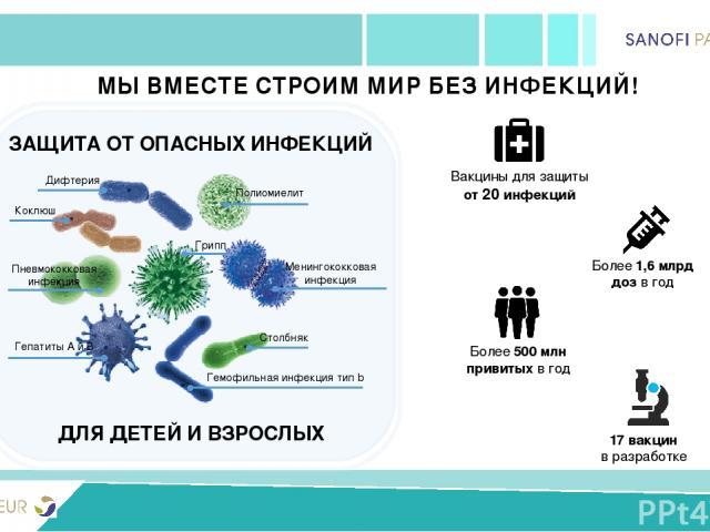 PRIVIVKA New version ДЛЯ ДЕТЕЙ И ВЗРОСЛЫХ ЗАЩИТА ОТ ОПАСНЫХ ИНФЕКЦИЙ Полиомиелит Грипп Менингококковая инфекция Столбняк Гемофильная инфекция тип b Гепатиты А и В Пневмококковая инфекция Коклюш Дифтерия 17 вакцин в разработке Вакцины для защиты от 2…