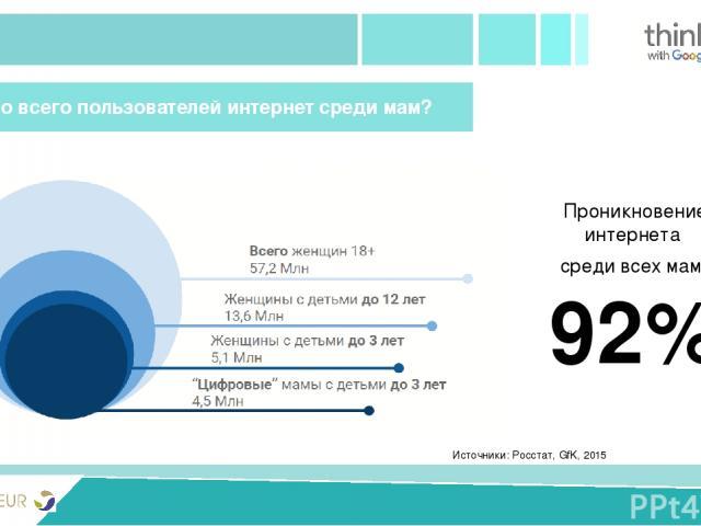 PRIVIVKA New version Источники: Росстат, GfK, 2015 Сколько всего пользователей интернет среди мам? Проникновение интернета среди всех мам 92%