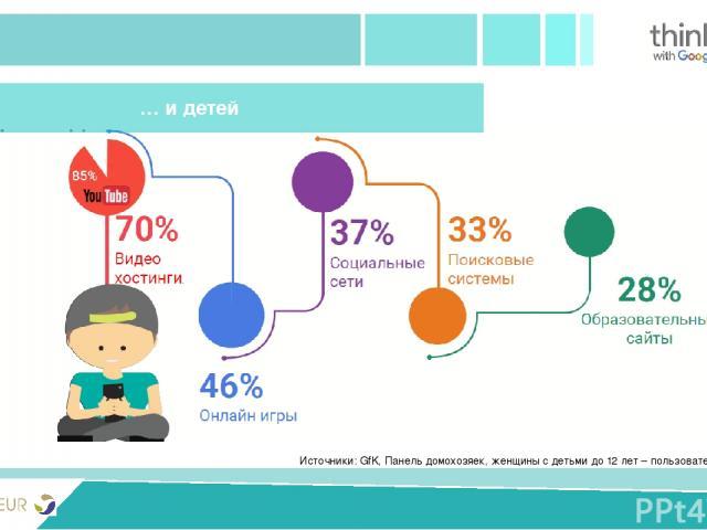 PRIVIVKA New version Источники: GfK, Панель домохозяек, женщины с детьми до 12 лет – пользователи интернет, 2015 … и детей