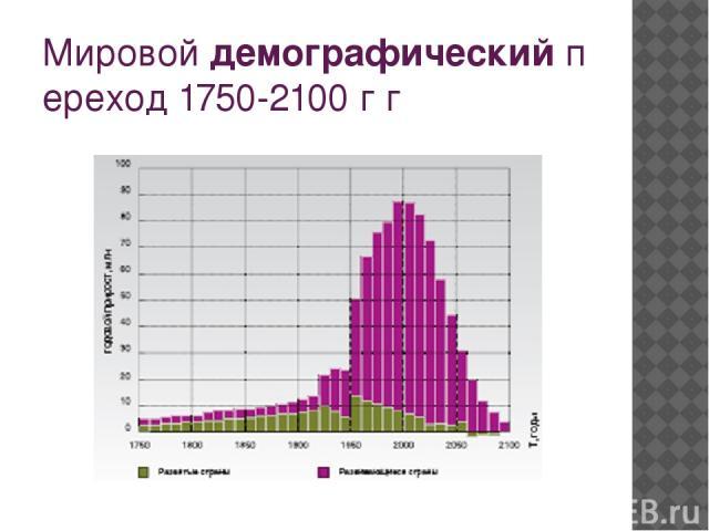 Мировойдемографическийпереход 1750-2100 г г