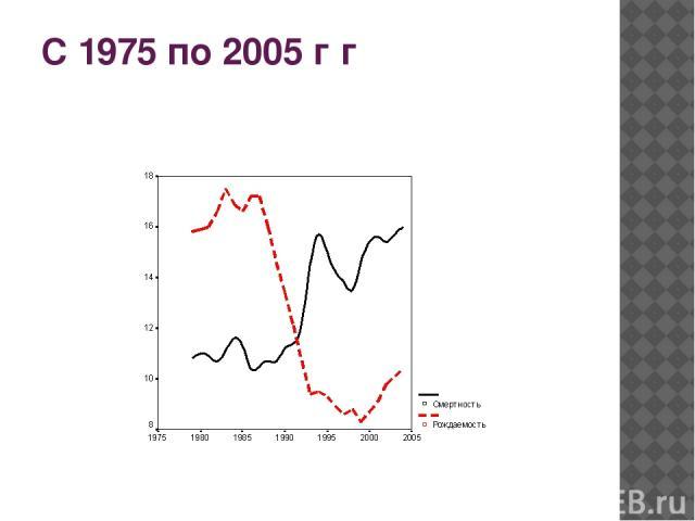 С 1975 по 2005 г г