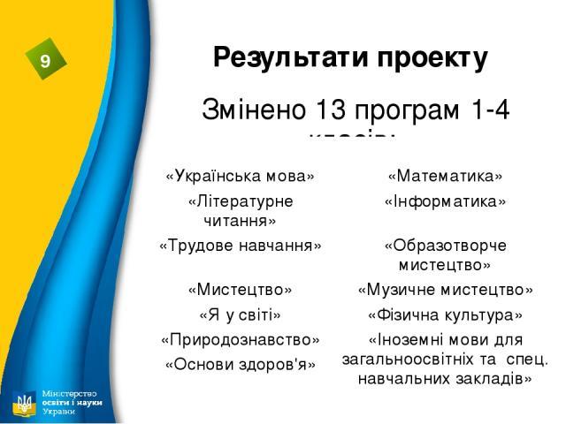 Результати проекту Змінено 13 програм 1-4 класів: 9 «Українська мова» «Математика» «Літературне читання» «Інформатика» «Трудове навчання» «Образотворче мистецтво» «Мистецтво» «Музичне мистецтво» «Я у світі» «Фізична культура» «Природознавство» «Іноз…