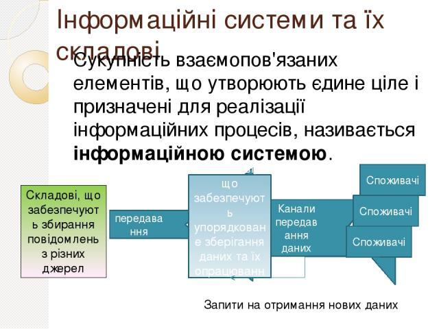 Інформаційні системи та їх складові Сукупність взаємопов'язаних елементів, що утворюють єдине ціле і призначені для реалізації інформаційних процесів, називається інформаційною системою. Складові, що забезпечують збирання повідомлень з різних джерел…