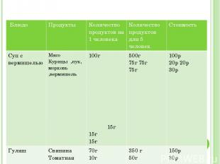 Расчёт расходов продуктов Блюдо Продукты Количество продуктовна 1 человека Колич