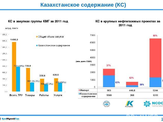 Казахстанское содержание (КС) КС в закупках группы КМГ за 2011 год КС в крупных нефтегазовых проектах за 2011 год (млн. долл. США) 37% 62% 80% 38% 63% 20% 13