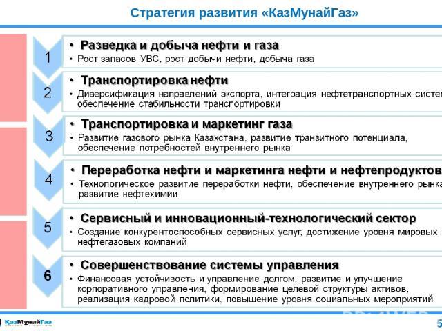 Стратегия развития «КазМунайГаз» 5