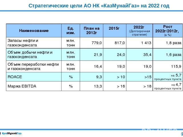 Стратегические цели АО НК «КазМунайГаз» на 2022 год 6 Наименование Ед. изм. План на 2012г 2015г 2022г (Долгосрочная стратегия) Рост 2022г/2012г, (в %) Запасы нефти и газоконденсата млн. тонн 779,0 817,0 1 413 1,8 раза Объем добычи нефти и газоконден…