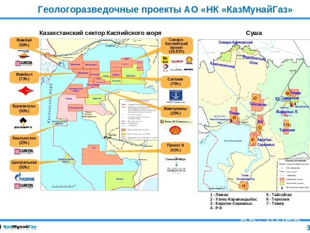 Казахстанский сектор Каспийского моря Суша Геологоразведочные проекты АО «НК «КазМунайГаз» (50%) - Жамбыл Центральная Хвалынское (25%) Центральная (50%) Жемчужины (25%) Курмангазы (50%) Жамбыл (73%) Проект Н (51%) Жамбай (50%) Северо-Каспийский прое…