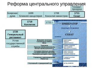 Реформа центрального управления Боярская дума 1699 Ближняя канцелярия 1708 Конси