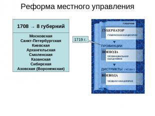 Реформа местного управления 1708 → 8 губерний Московская Санкт-Петербургская Кие
