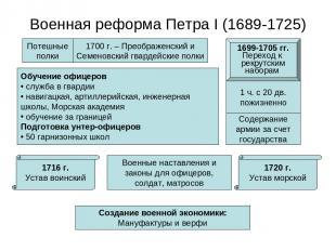 Военная реформа Петра I (1689-1725) Потешные полки 1700 г. – Преображенский и Се