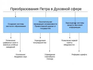 Преобразования Петра в Духовной сфере Отставание России в социально-экономическо