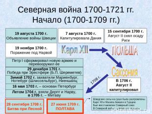Северная война 1700-1721 гг. Начало (1700-1709 гг.) 19 августа 1700 г. Объявлени