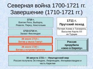 Северная война 1700-1721 гг. Завершение (1710-1721 гг.) 1710 г. Взятие Риги, Выб