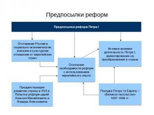 Предпосылки реформ Предпосылки реформ Петра I Отставание России в социально-экон