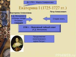 Екатерина I (1725-1727 гг.) До 1705 г. Марта Скавронская А.Д. Меншиков и «птенцы