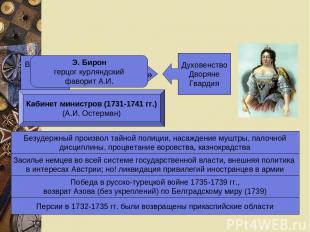 Верховный тайный совет «Кондиции» Духовенство Дворяне Гвардия Кабинет министров