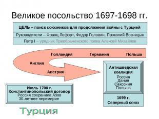 Великое посольство 1697-1698 гг. ЦЕЛЬ – поиск союзников для продолжения войны с