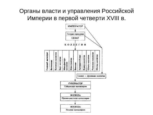 Органы власти и управления Российской Империи в первой четверти XVIII в.